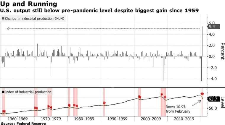 美國工業生產月增率 (圖:Bloomberg)