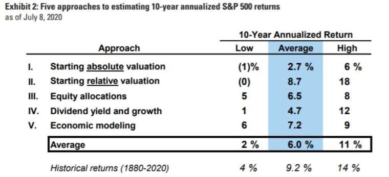 未來十年標普 500 指數的年報酬率估算值。(圖片:高盛)