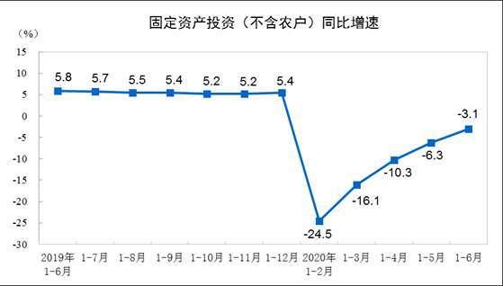 (圖表取自中國統計局)