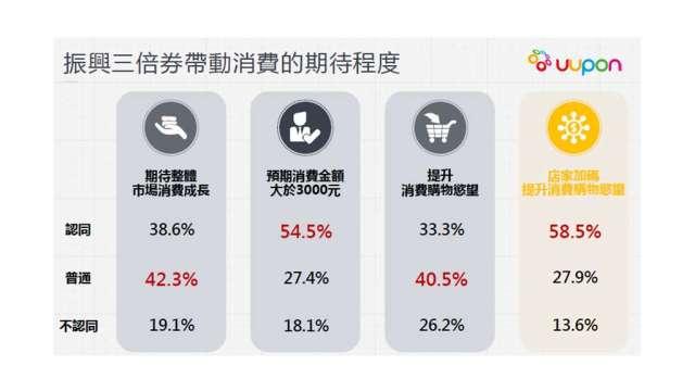 UUPON振興券使用調查,近7成民眾購物慾平平。(圖:UUPON提供)