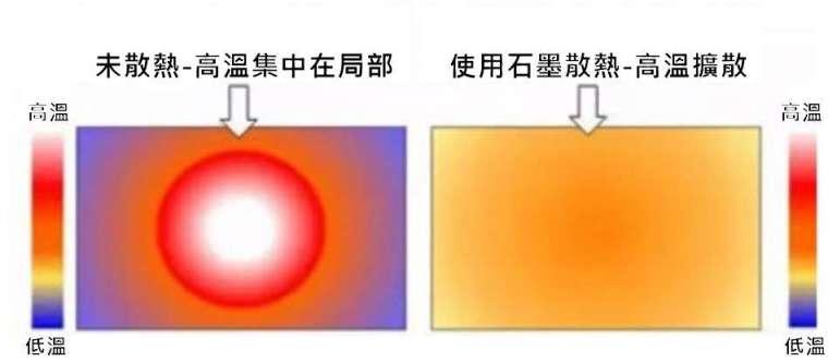 資料來源: 電子材料圈
