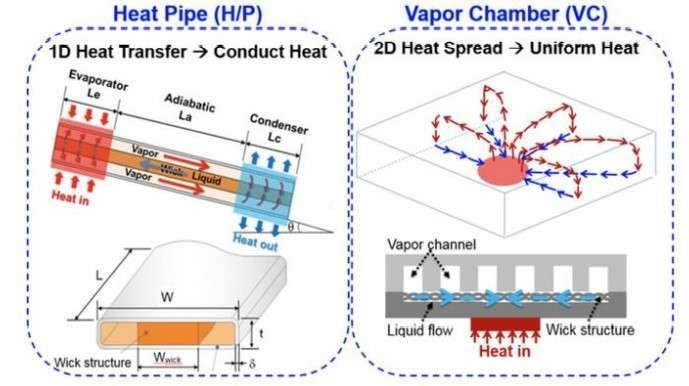 (資料來源: 台達電子) 熱導管散熱與 VC 散熱原理對照