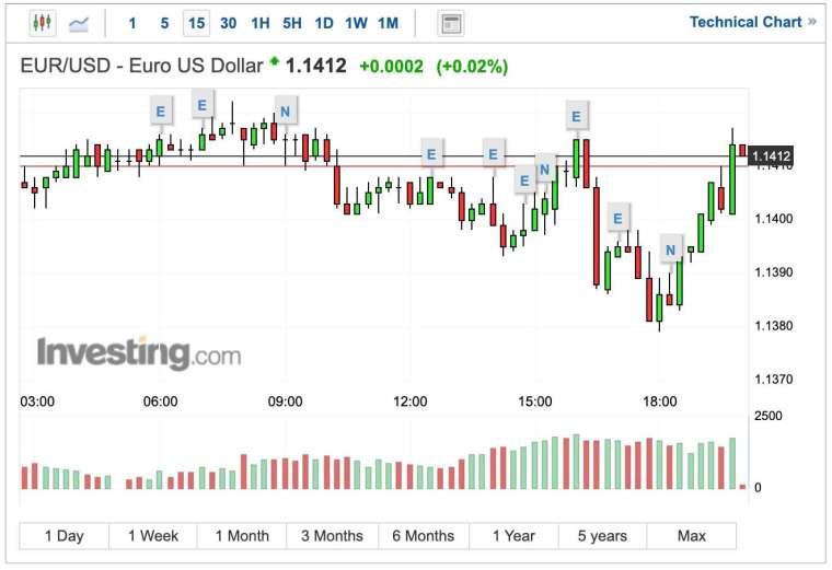 歐元兌美元匯率短線走勢 (圖:Investing.com)