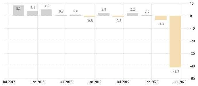 新加坡 GDP 增長率 (圖:Bloomberg)