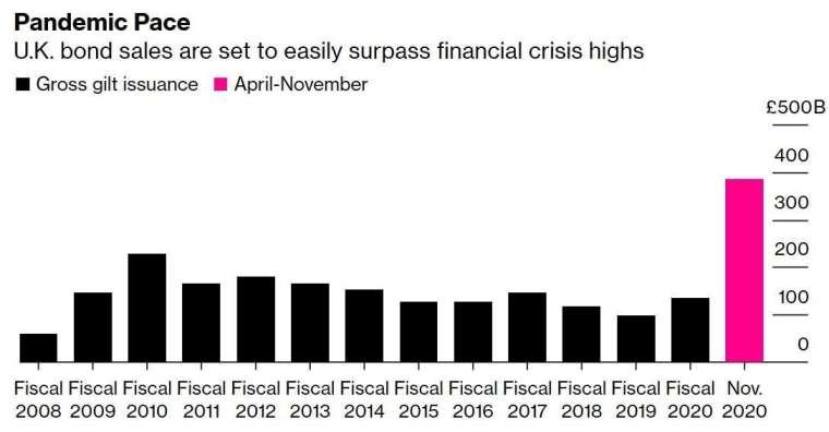 英國政府公債發行規模 (圖:Bloomberg)