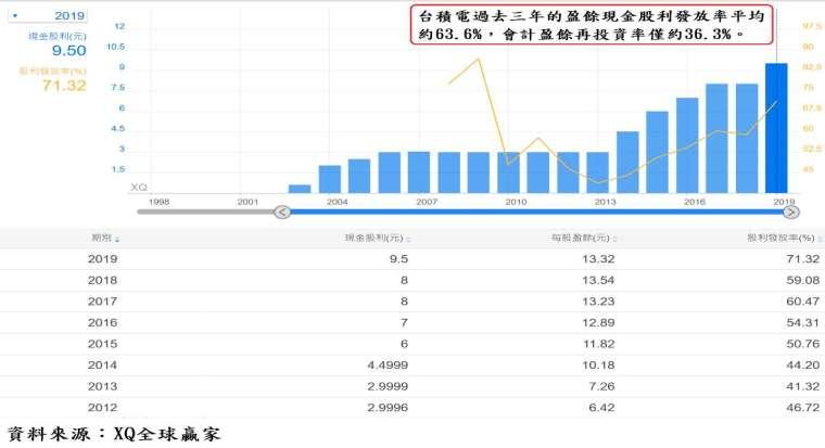 表、台積電現金股利發放率
