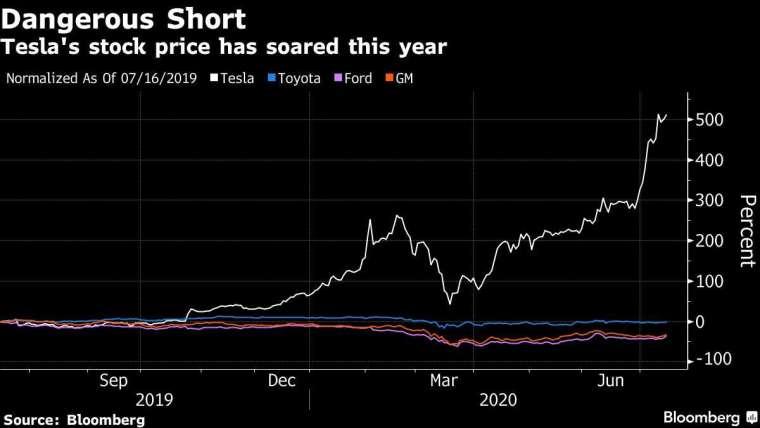 全球各大車廠股價近一年來漲幅 圖片:Bloomberg