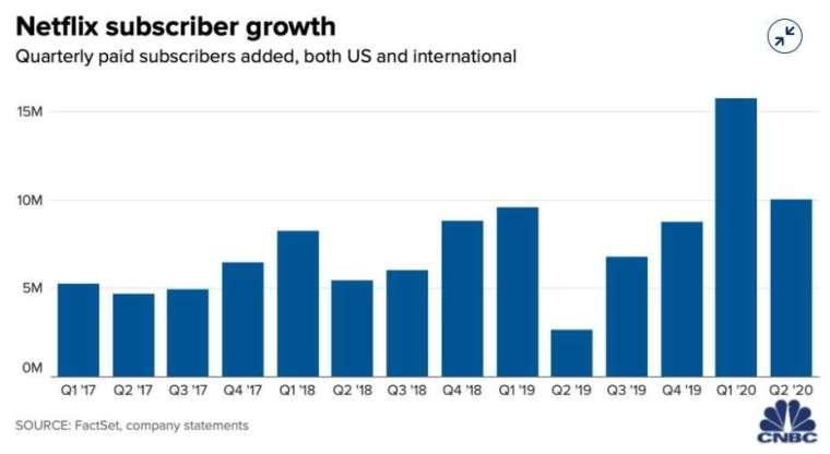 Netflix 訂閱數成長 (圖片: CNBC)