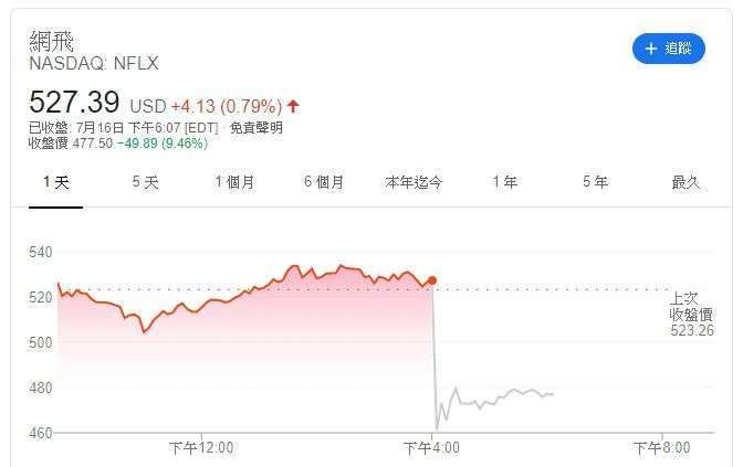 Netflix 股價 (圖片: Google)