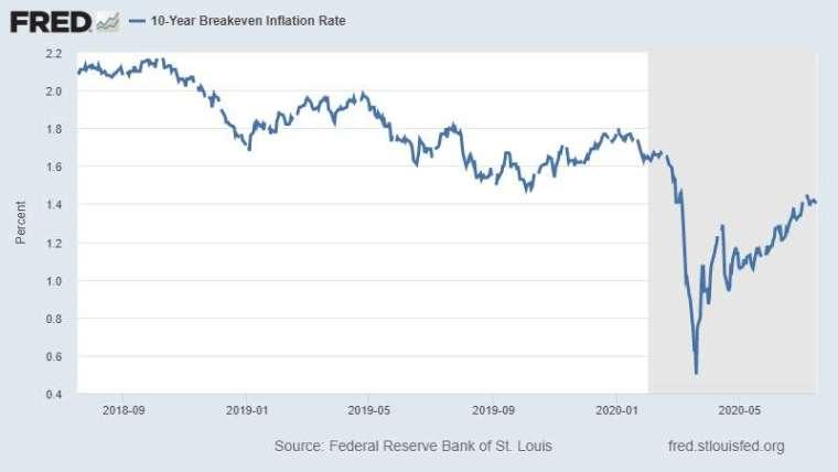 十年期美債平衡通膨率 (10-Year Breakeven Inflation Rate) 圖片:Fred