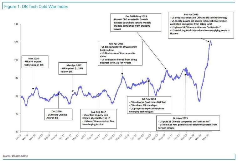 德銀科技冷戰指數 (圖表取自 Zero Hedge)