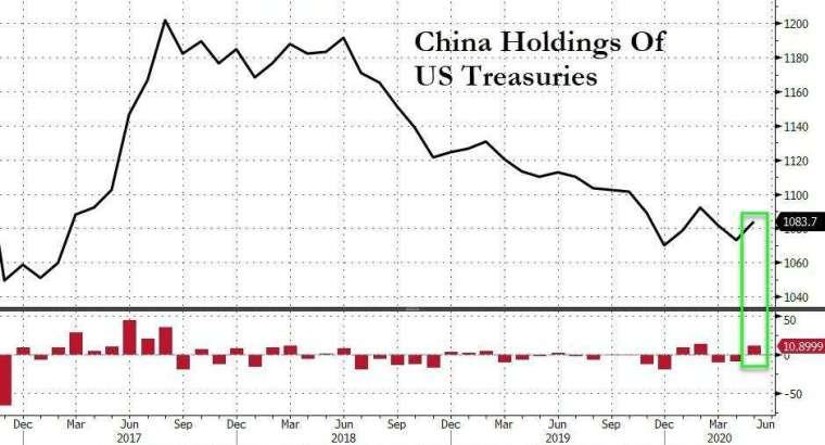 中國持有美債變化 (圖表取自 Zero Hedge)