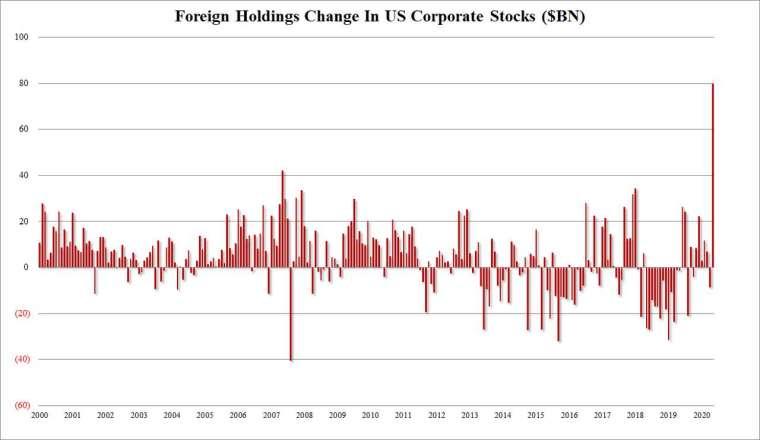 國外資金 5 月流入美股創高 (圖表取自 Zero Hedge)