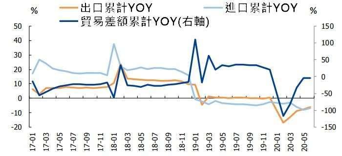 (資料來源: wind) 中國外貿趨勢
