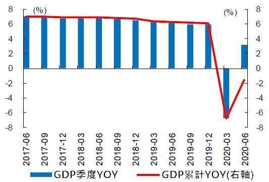 (資料來源: Wind) 近三年中國 GDP 趨勢