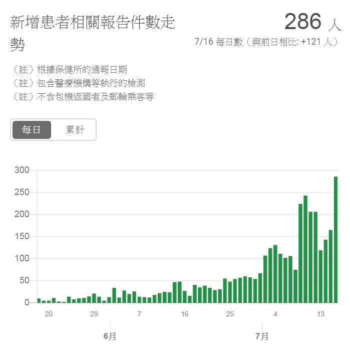 東京新冠肺炎確診人數走勢圖 (截至 2020 年 7 月 16 日) (圖片來源:東京都)