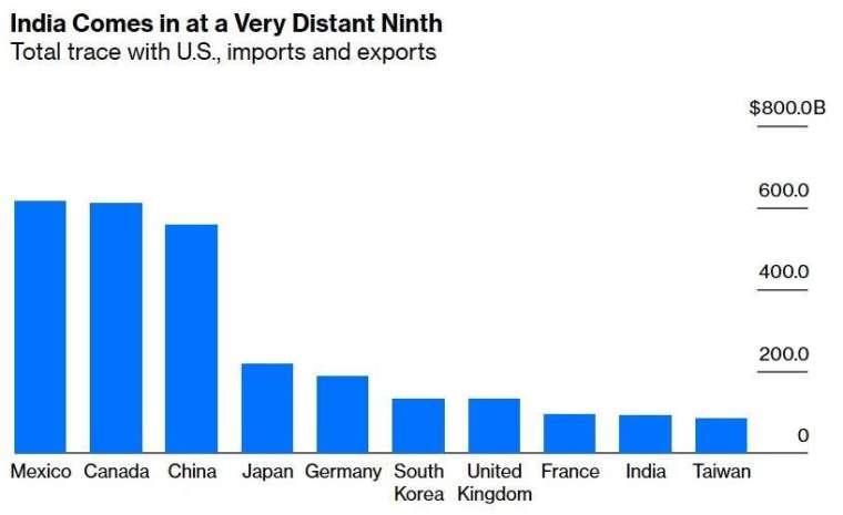 美國主要貿易夥伴 (圖:Bloomberg)