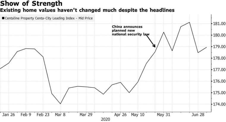 香港房價指數 (圖:Bloomberg)