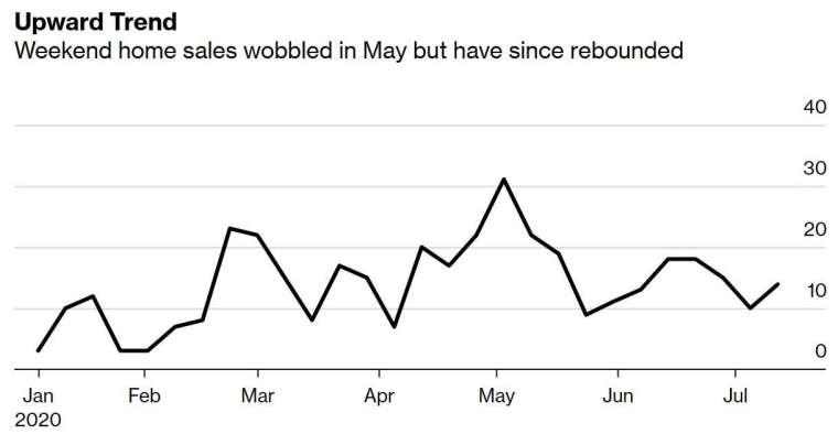 香港週末房屋銷售 (圖:Bloomberg)