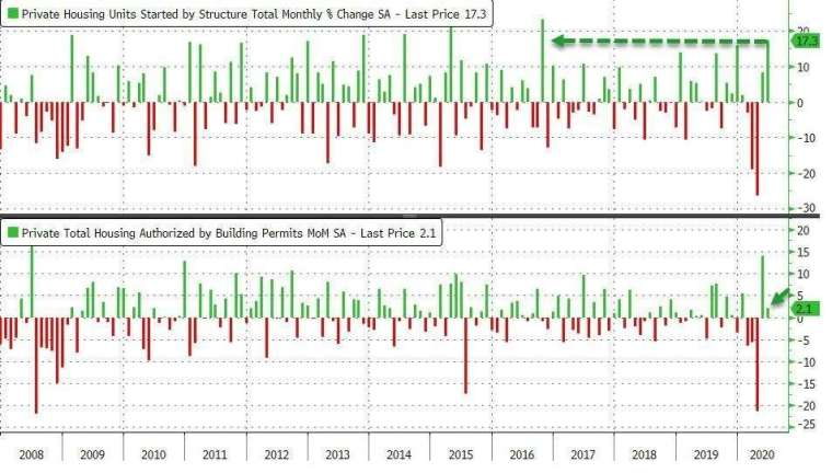 美國新屋開工月增率、營建許可月增率 (圖:Zero Hedge)