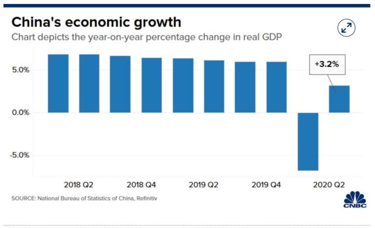 中國 GDP 在第二季重回正成長 (圖:CNBC)