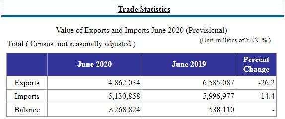 日本 2020 年 6 月貿易收支 (圖片來源:日本財務省)