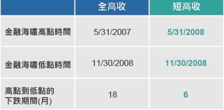 資料來源:Bloomberg。全高收採用 LG30TRUH 指數,短高收採用 H26975US 指數