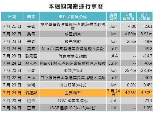 資料來源: Bloomberg,「鉅亨買基金」整理,2020/07/16。