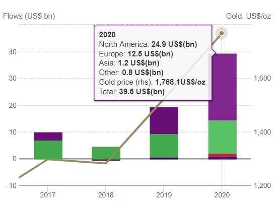 近4年黃金ETF資近流入規模變化。(圖:WGC)