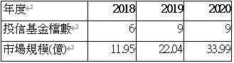 資料來源: 投信投顧公會,2020 年資料統計至 6/30