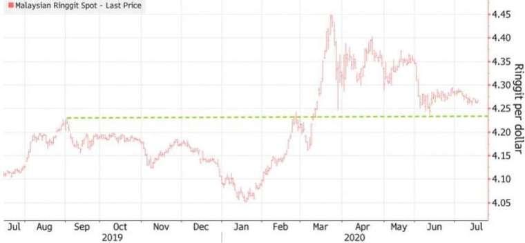 馬來西亞林吉特兌美元恐重新展開貶勢。(來源:新浪財經)