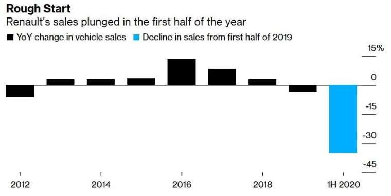 雷諾汽車銷售增長率 (圖:Bloomberg)
