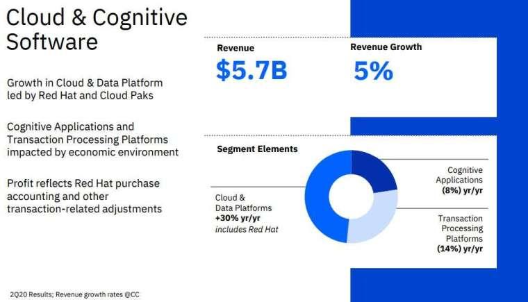 雲端和認知軟體部門 (圖片: IBM IR)