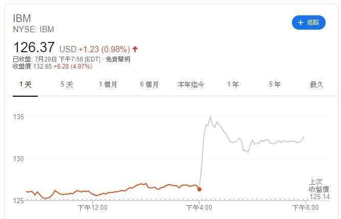 IBM 股價走勢 (圖片: GOOGLE)