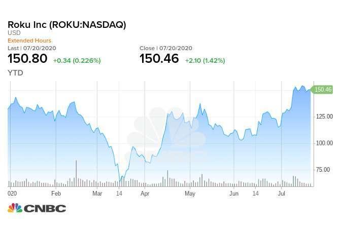 Roku 今年迄今股價走勢