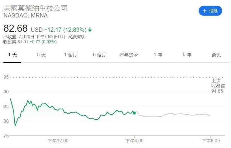 Moderna 股價走勢圖。來源:CNBC