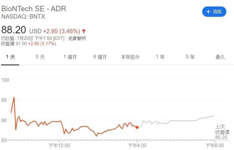BioNTech 股價走勢圖。來源:CNBC