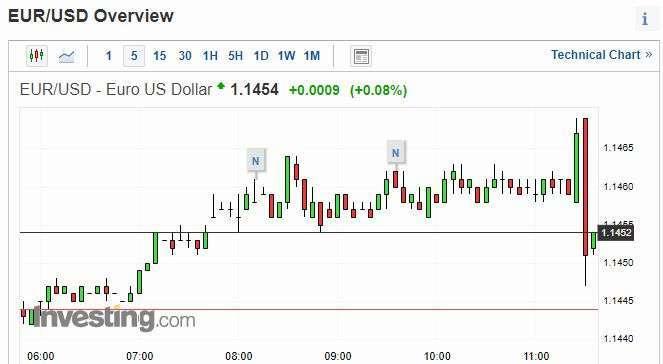 歐元兌美元 5 分鐘走勢圖 圖片:investing.com