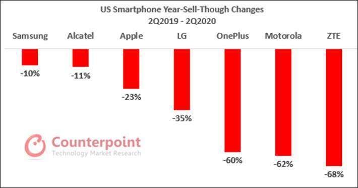美國智慧型手機第二季銷量 (圖片:Counterpoint Research)