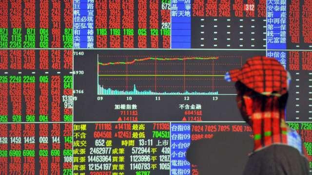 台股今日一口氣攻克 12200、12300 點及 5 日線。(圖:AFP)