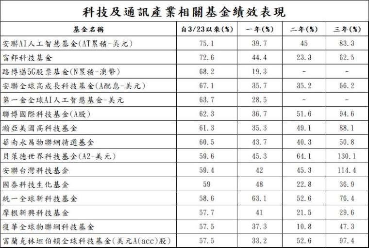 資料來源:晨星;資料日期:2020/7/15;上述為各基金換算成美元之報酬表現。