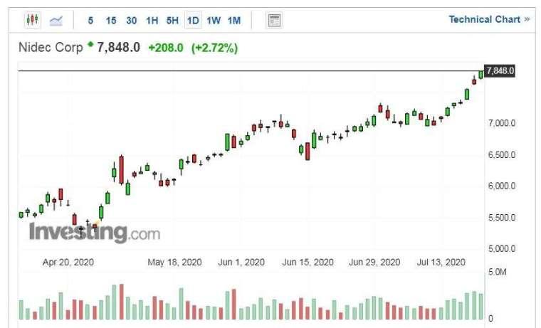 日本電產股價走勢日線圖 (圖片:Investing.com)