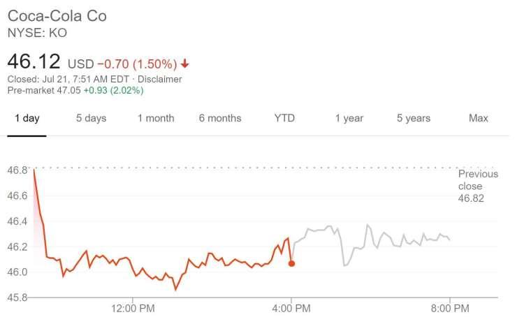 可口可樂股價走勢(圖片:谷歌)