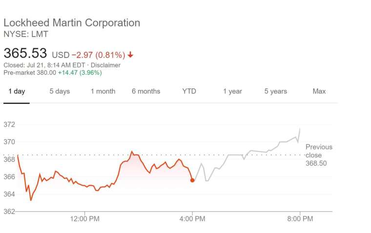 洛克希德馬丁股價走勢 (圖片:谷歌)