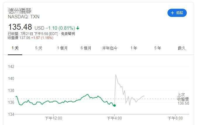 德儀股價 (圖片: Google)