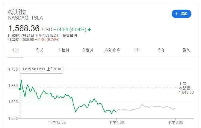 特斯拉週二(21日)股價(圖片:GOOGLE)