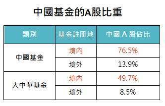 資料來源:MorningStar,「鉅亨買基金」整理,資料截至 2020/6/30。此資料僅為歷史數據模擬回測,不為未來投資獲利之保證,在不同指數走勢、比重與期間下,可能得到不同數據結果。上表中國基金包含晨星中國股票和中國A股類別。