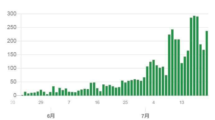 東京肺炎確診人數走勢 (截至 2020 年 7 月 21 日) (圖片來源:日本東京都)