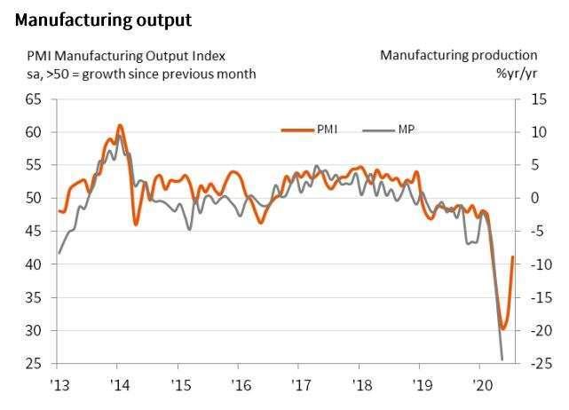 日本製造業產出走勢 (圖片來源:IHS Markit)