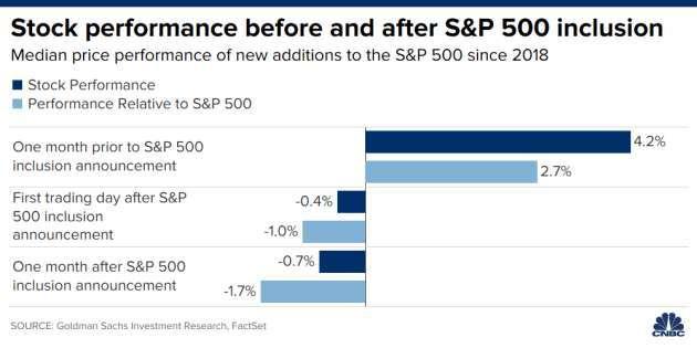 個股加入標普 500 前後股價變動統計圖 (圖: CNBC)